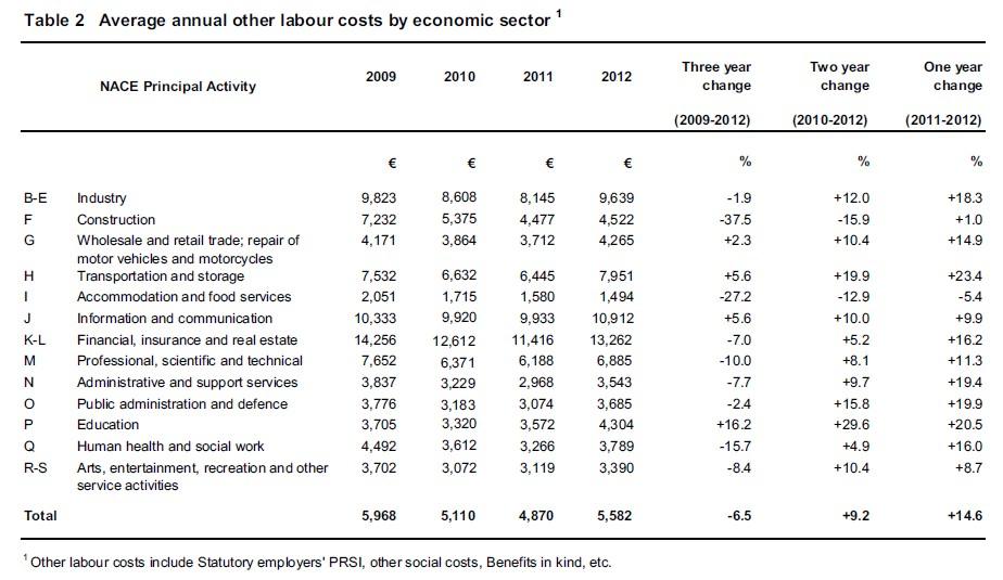 Salaire En Irlande Et Niveau De Vie Francais Dublin