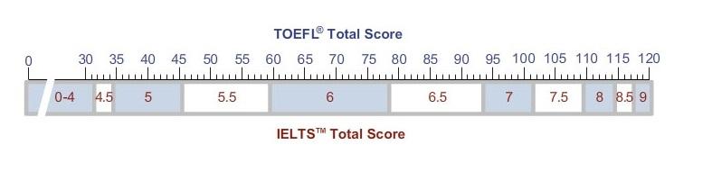 Toefl IELTS score