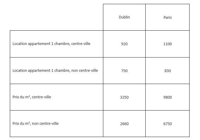 le cout de la vie à Dublin